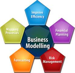 Business modelling business diagram illustration