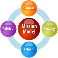 Mission model business diagram illustration