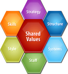 Shared values business diagram illustration