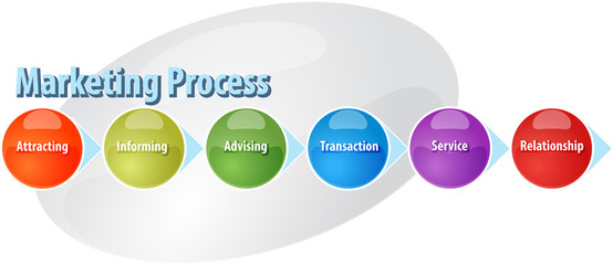 Marketing process business diagram illustration