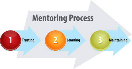 Mentoring process business diagram illustration