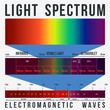 Light Waves Spectrum - 81860194