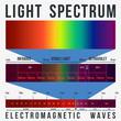 Light Waves Spectrum - 81860194