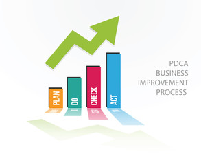 PDCA positive chart