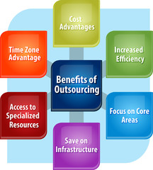Outsourcing benefits business diagram illustration