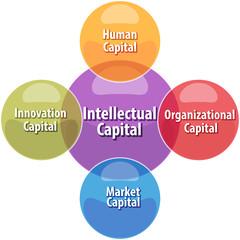 Intellectual capital business diagram illustration