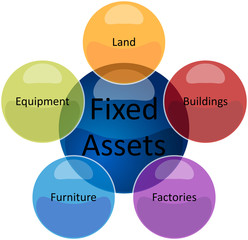 Fixed assets business diagram illustration