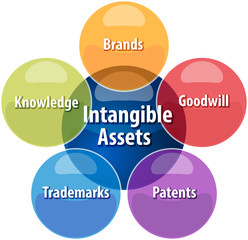 BlankIntangible assets business diagram illustrationWord
