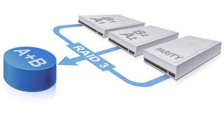 Redundant hard drive : RAID 3 technology