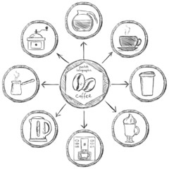 Vector Sketch Coffee Infographic
