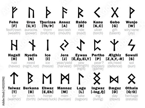 FUTHARK [fuþark] Runic Alphabet and its Sorcery interpretation