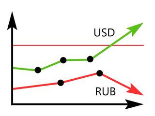 График USD/RUB