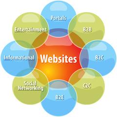 Website types business diagram illustration