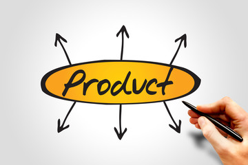Product directions business concept