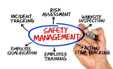 safety management concept diagram