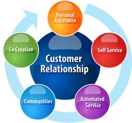 Customer relationship business diagram illustration