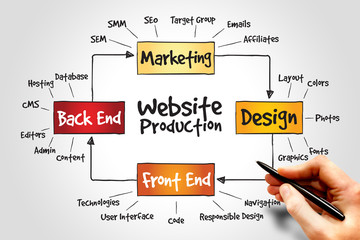 Website production process, business concept