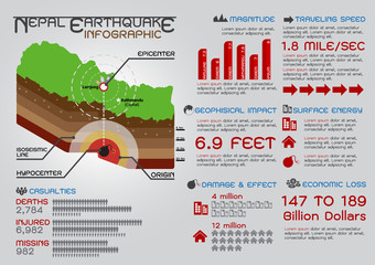 Nepal Earthquake infographics, Vector illustration