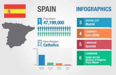 Spain infographics, statistical data, Spain information