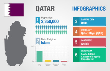 Qatar infographics, statistical data, Qatar information