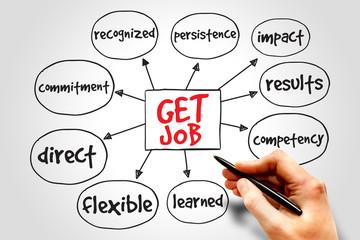 Get job mind map business concept