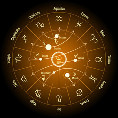 Astrological zodiac and planet signs. Planetary influence