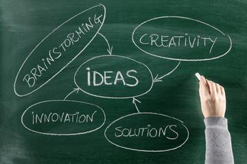 Ideas  concept on blackboard