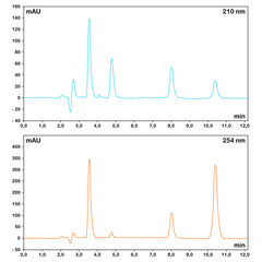HPLC chromatograms