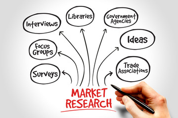 Market research mind map, business management strategy