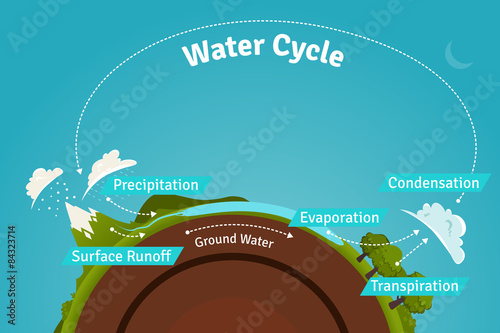poster of Water Cycle illustration