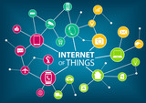 Vector illustration of internet of everything (IOT) concept.  poster