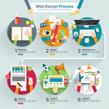 Flat design concept web design process