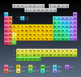 Periodic Table of Elements, vector design, extended version poster