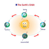 Fototapety The Earth orbiting the Sun