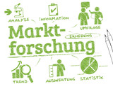 Marktforschung Infografik