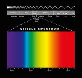 Fototapety Electromagnetic spectrum of all possible frequencies of electromagnetic radiation with the colors of the visible spectrum. Isolated illustration on black background.