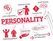 Постер, плакат: personality concept
