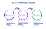 Diagram of Career Planning Process.