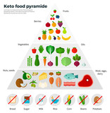 Healthy Eating Concept Keto Food Pyramide