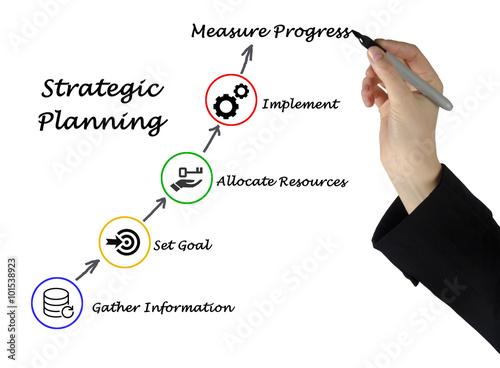 Billede Strategic Planning