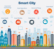 Smart city concept and internet of things