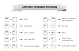 Simple infographic with common keyboard shortcuts, part 2