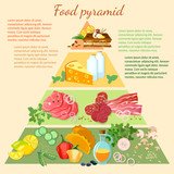 Health food infographic healthy eating food pyramid