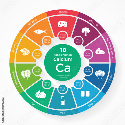 Foods High In Iron Zink Iodine