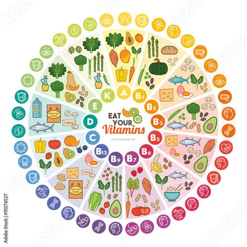 Vitamins food sources