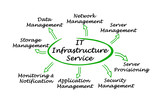 Diagram of IT Infrastructure Service