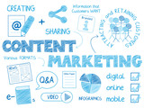CONTENT MARKETING Vector Graphic Notes