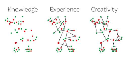 Knowledge versus Experience versus Creativity © thaibert