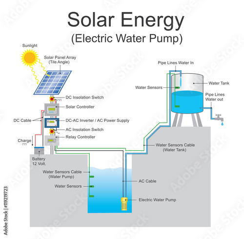 solar energy water pump is a pump running on electricity generated by  photovoltaic panels from collected