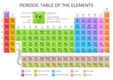 Mendeleev's Periodic Table of the Elements - 120550972